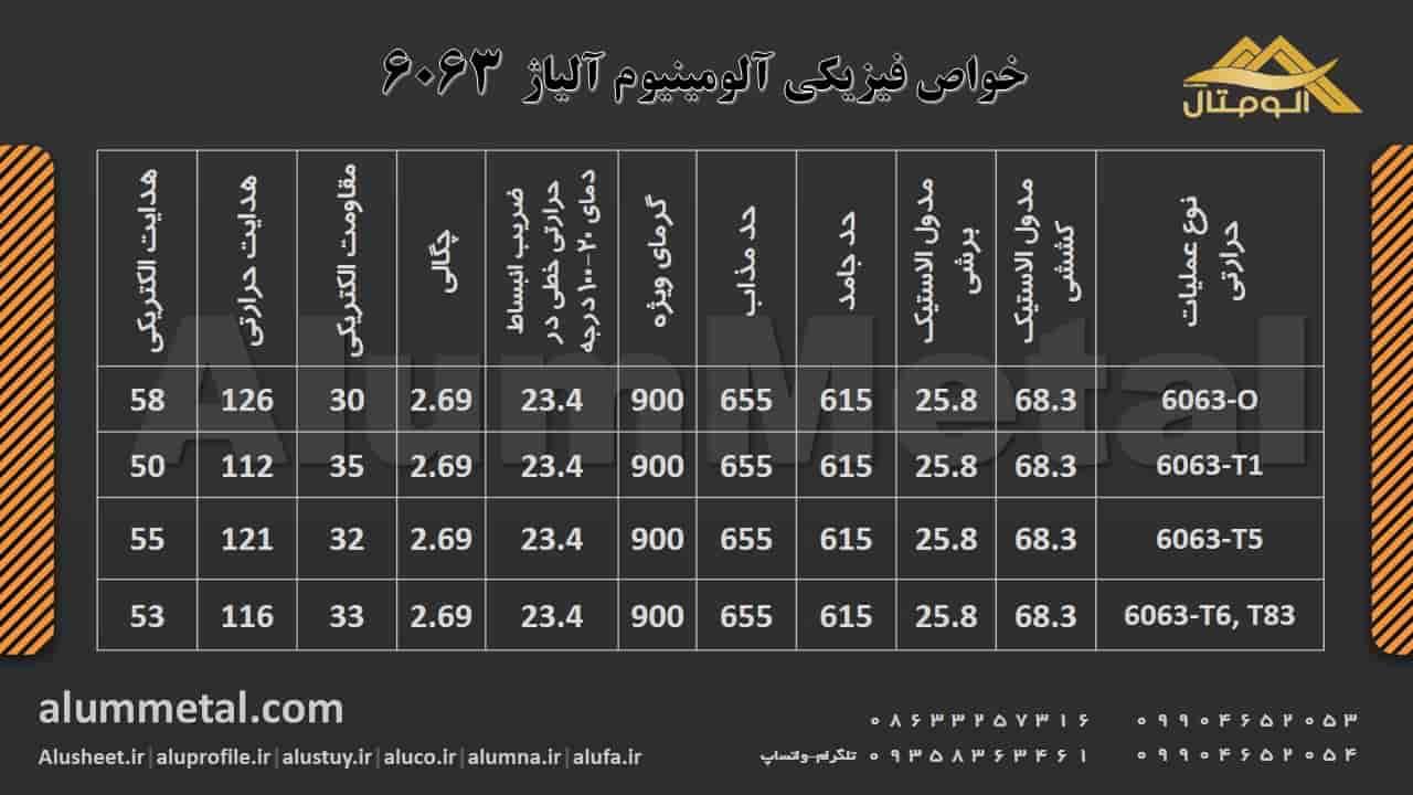 http://alummetal.com/wp-content/aluminum-alloy/Physical-Properties-Aluminum-Alloy-6063.JPG?_t=1545903726