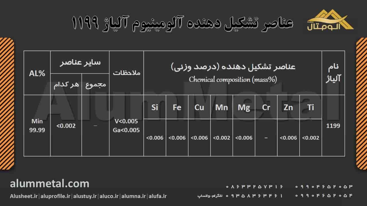 ترکیب شیمیایی آلومینیوم آلیاژ 1199