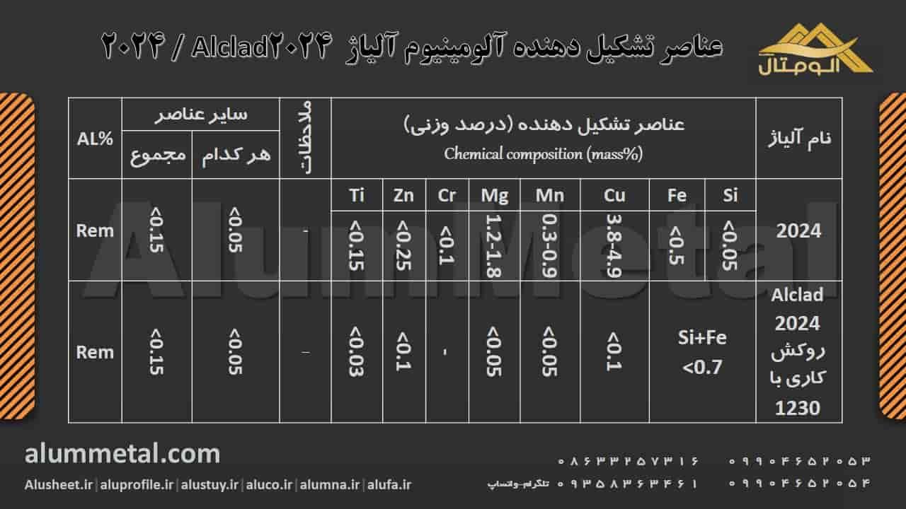 https://alummetal.com/wp-content/aluminum-alloy/Aluminum-Alloy-Elements-2024.JPG?_t=1545903732