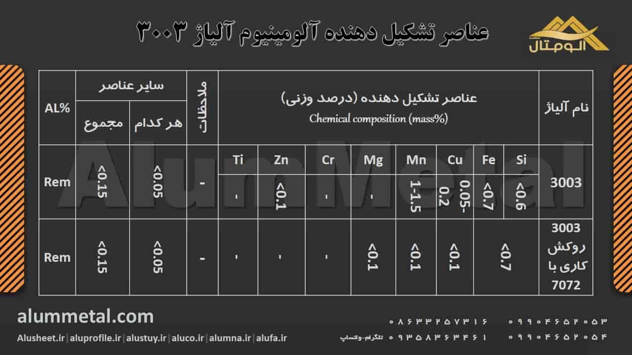 ترکیب شیمیایی آلومینیوم آلیاژ 3003