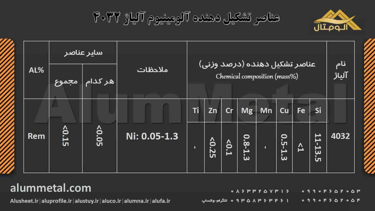 ترکیب شیمیایی آلومینیوم آلیاژ 4032