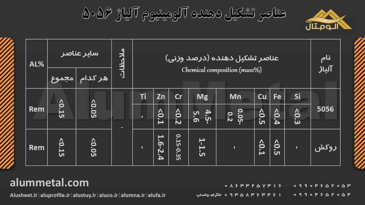 ترکیب شیمیایی آلومینیوم آلیاژ 5056