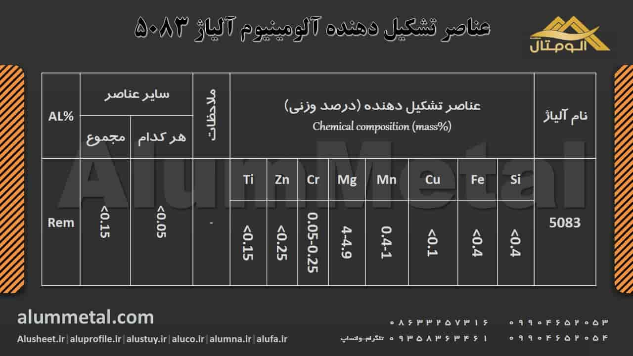 http://alummetal.com/wp-content/aluminum-alloy/Aluminum-Alloy-Elements-5083.JPG?_t=1545903732