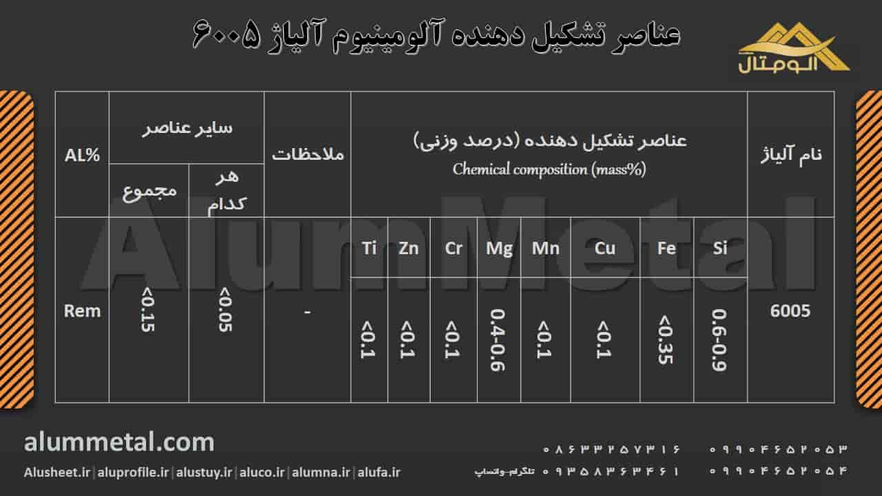 ترکیب شیمیایی آلومینیوم آلیاژ 6005
