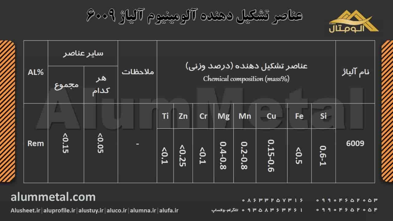 ترکیب شیمیایی آلومینیوم آلیاژ 6009
