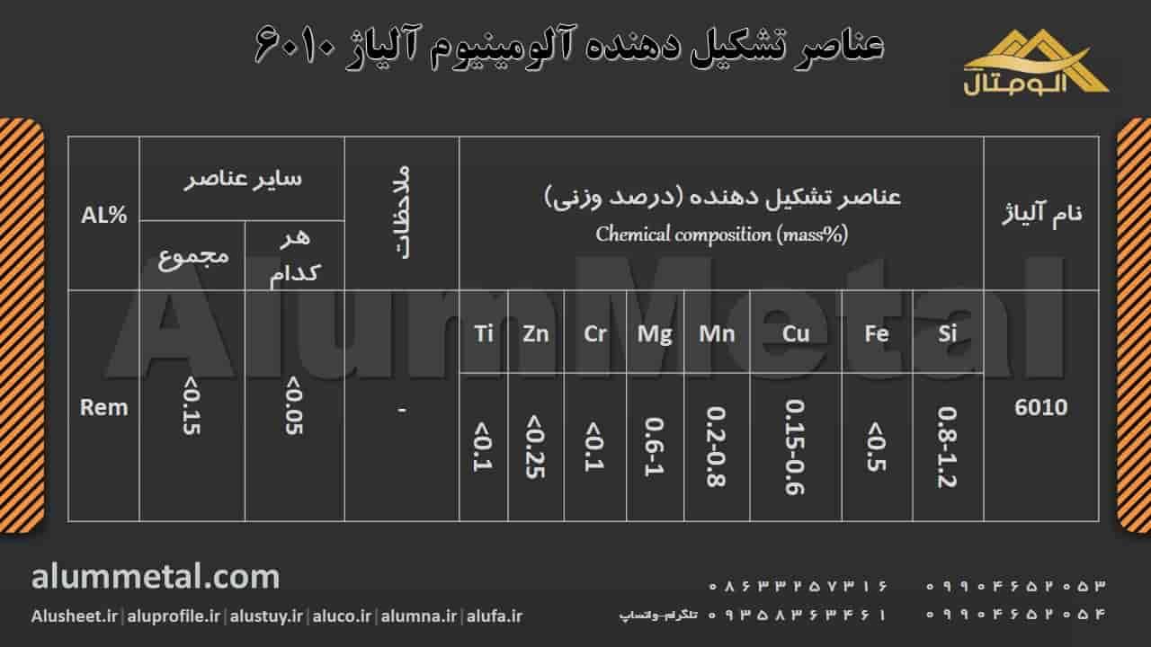 ترکیب شیمیایی آلومینیوم آلیاژ 6010