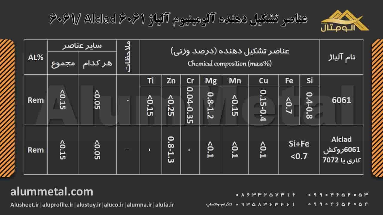 http://alummetal.com/wp-content/aluminum-alloy/Aluminum-Alloy-Elements-6061.JPG?_t=1545903732