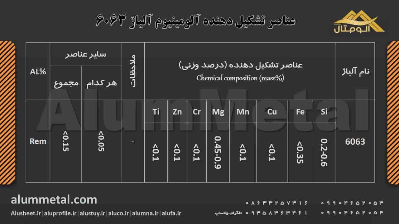 آنالیز آلومینیوم آلیاژ 6063