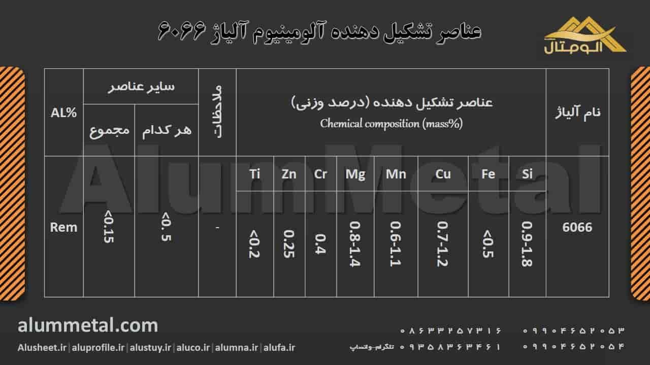 ترکیب شیمیایی آلومینیوم آلیاژ 6066