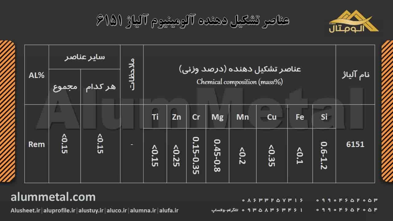 ترکیب شیمیایی آلومینیوم آلیاژ 6151