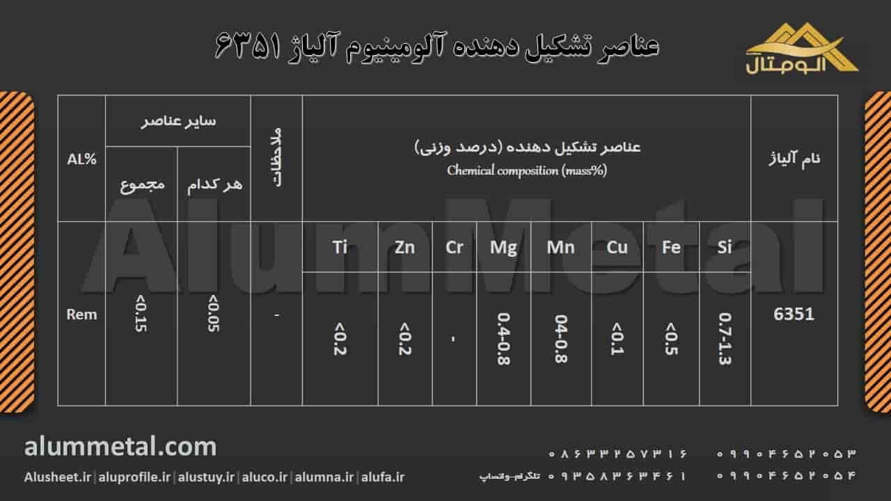 ترکیب شیمیایی آلومینیوم آلیاژ 6351
