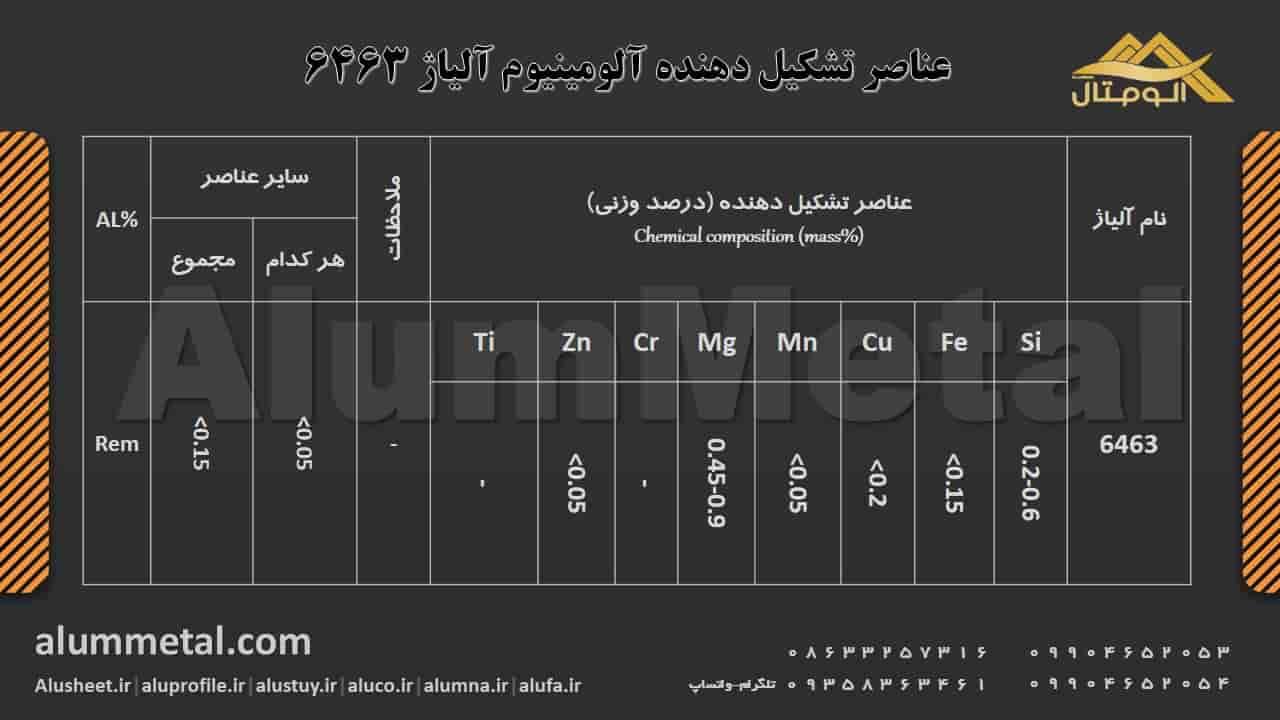 ترکیب شیمیایی آلومینیوم آلیاژ 6463