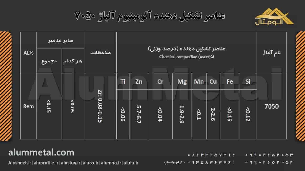 ترکیب شیمیایی آلومینیوم آلیاژ 7050