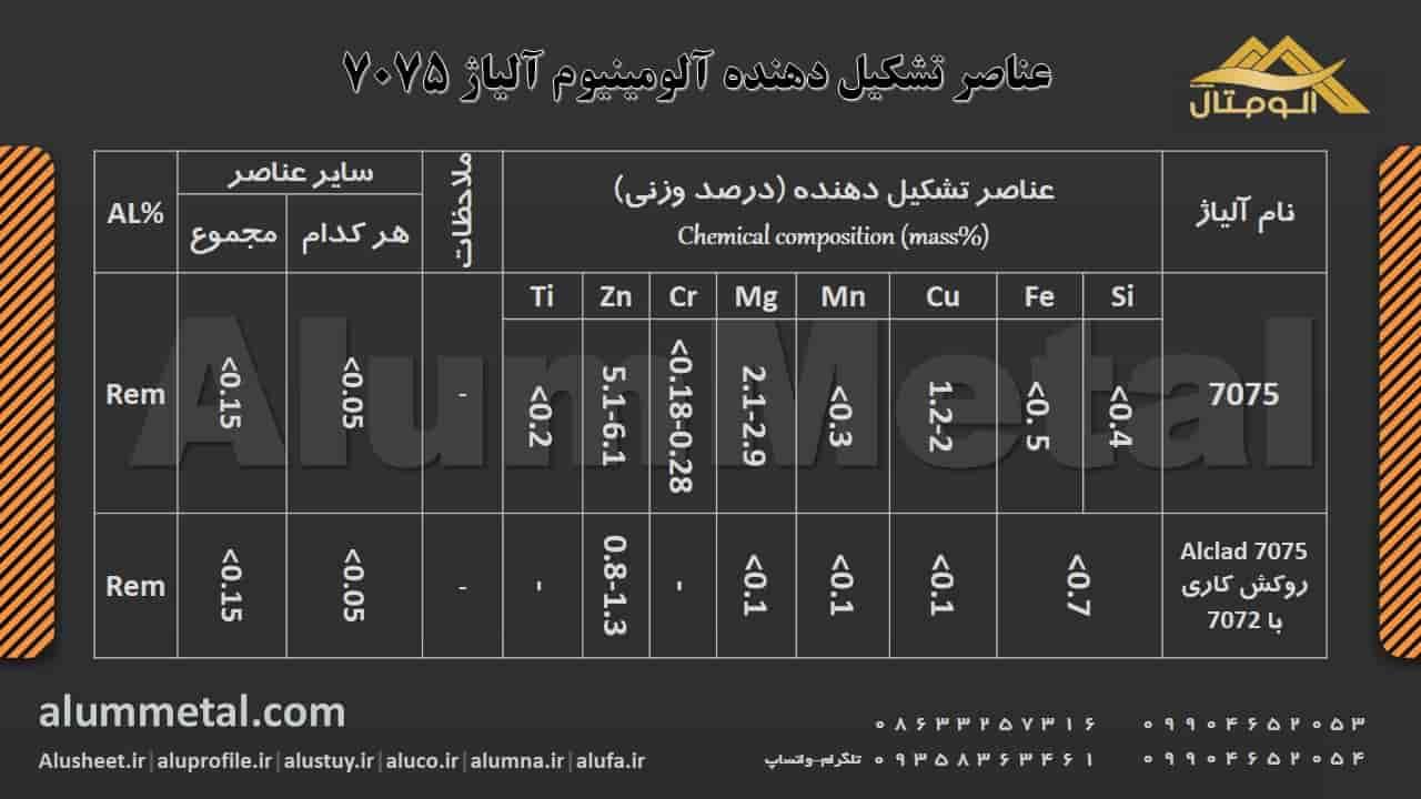 http://alummetal.com/wp-content/aluminum-alloy/Aluminum-Alloy-Elements-7075.JPG?_t=1545903732