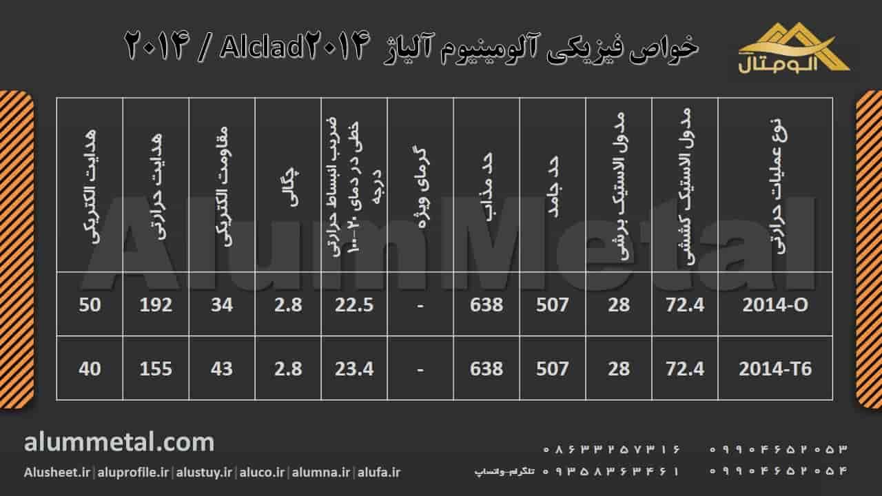 http://alummetal.com/wp-content/aluminum-alloy/Physical-Properties-Aluminum-Alloy-2014.JPG